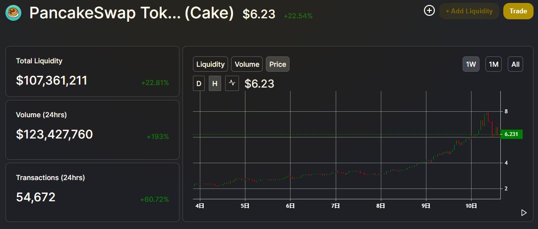 Pancakeの価格