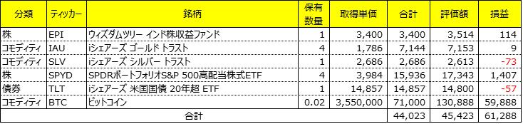 海外ETF投資成績