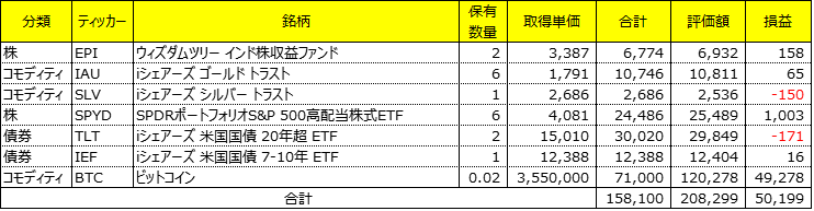 ETFで自分年金作り