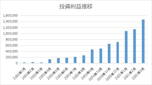 2021年3月投資レポート