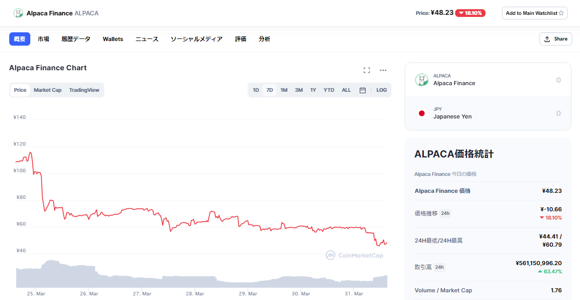 Alpaca価格チャート