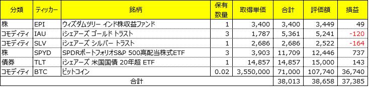 海外ETF運用成績