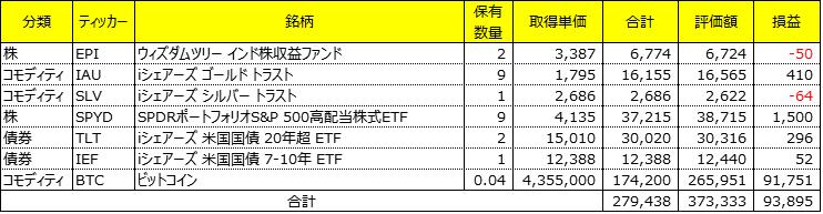 海外ETF成績